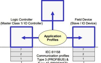 Profile komunikacyjne