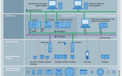 Radiowe systemy identyfikacji RFID